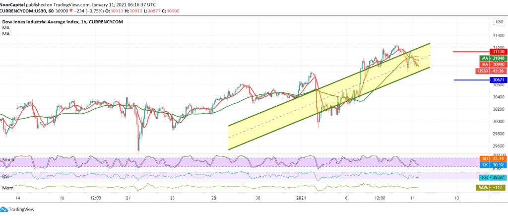 Dow Jones Looking For Momentum Noor Trends