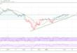 الداوجونز الصناعي، الأسهم الأمريكية، مؤشرات الأسهم