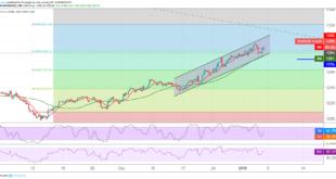 الذهب، التحليل الفني للذهب، أسعار الذهب، أسواق السلع