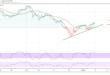 داوجونز، الأسهم الأمريكية، تداول الأسهم
