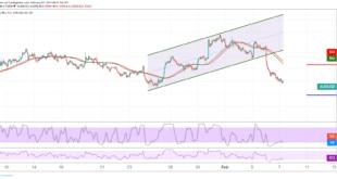 الدولار الأسترالي، الدولار الأمريكي، التحليل الفني للأسترالي دولار