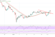 الين الياباني، الدولار ين، التحليل الفني للدولار ين