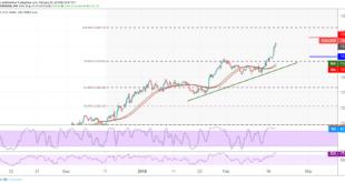 الذهب، التحليل الفني للذهب، أسعار الذهب