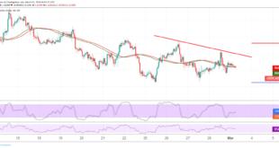 الدولار الكندي، الدولار الأمريكي، التحليل الفني للدولار كندي