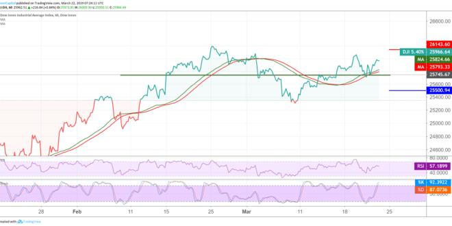 داوجونز، الأسهم الأمريكية، مؤشرات الأسهم