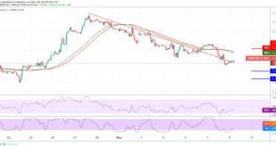 الباوند، الباوند دولار، أسواق العملات