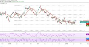 الدولار الأمريكي، الدولار الأسترالي، عملات السلع