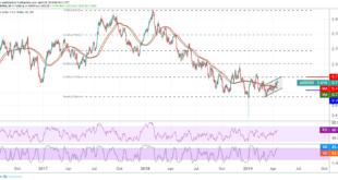 الدولار الأسترالي، الدولار الأمريكي، عملات السلع