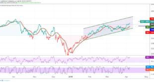 داوجونز، الأسهم الأمريكية، مؤشرات الأسهم العالمية