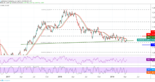اليورو، اليورو دولار، التحليل الفني الأسبوعي