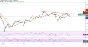الدولار الأمريكي، الين الياباني، أسواق الفوركس
