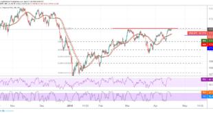 الين الياباني، الدولار ين، أسواق العملات