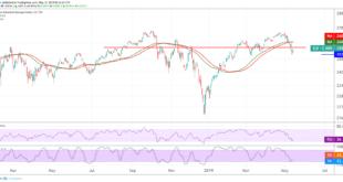 داوجونز، الأسهم الأمريكيه، مؤشرات الأسهم