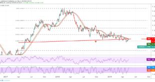 اليورو دولار، الدولار الأمريكي، أسواق العملات