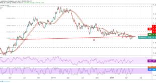 اليورو، اليورو دولار، أسواق العملات