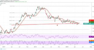 اليورو، اليورو دولار، التحليل النفي لليورو دولار