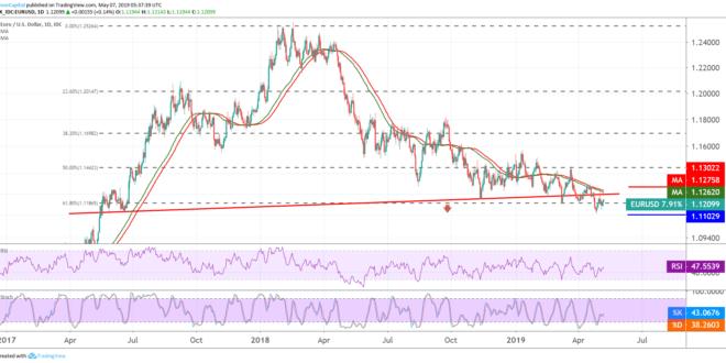 اليورو، اليورو دولار، أسواق الفوركس