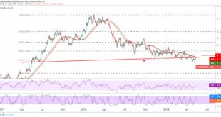 اليورو، اليورو دولار، التحليل االفني لليورو دولار