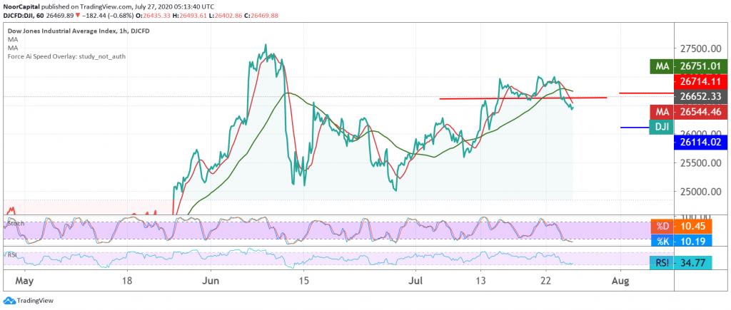 داوجونز، الأسهم الأمريكية، تداول سوق الأسهم