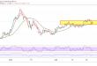 الباوند ين، الين الياباني، أسعار العملات