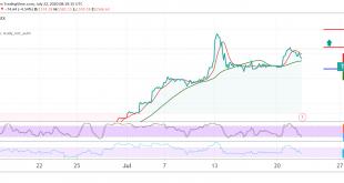 الأسهم الأمريكية، تداول سوق الأسهم، التحليل الفني للأسهم